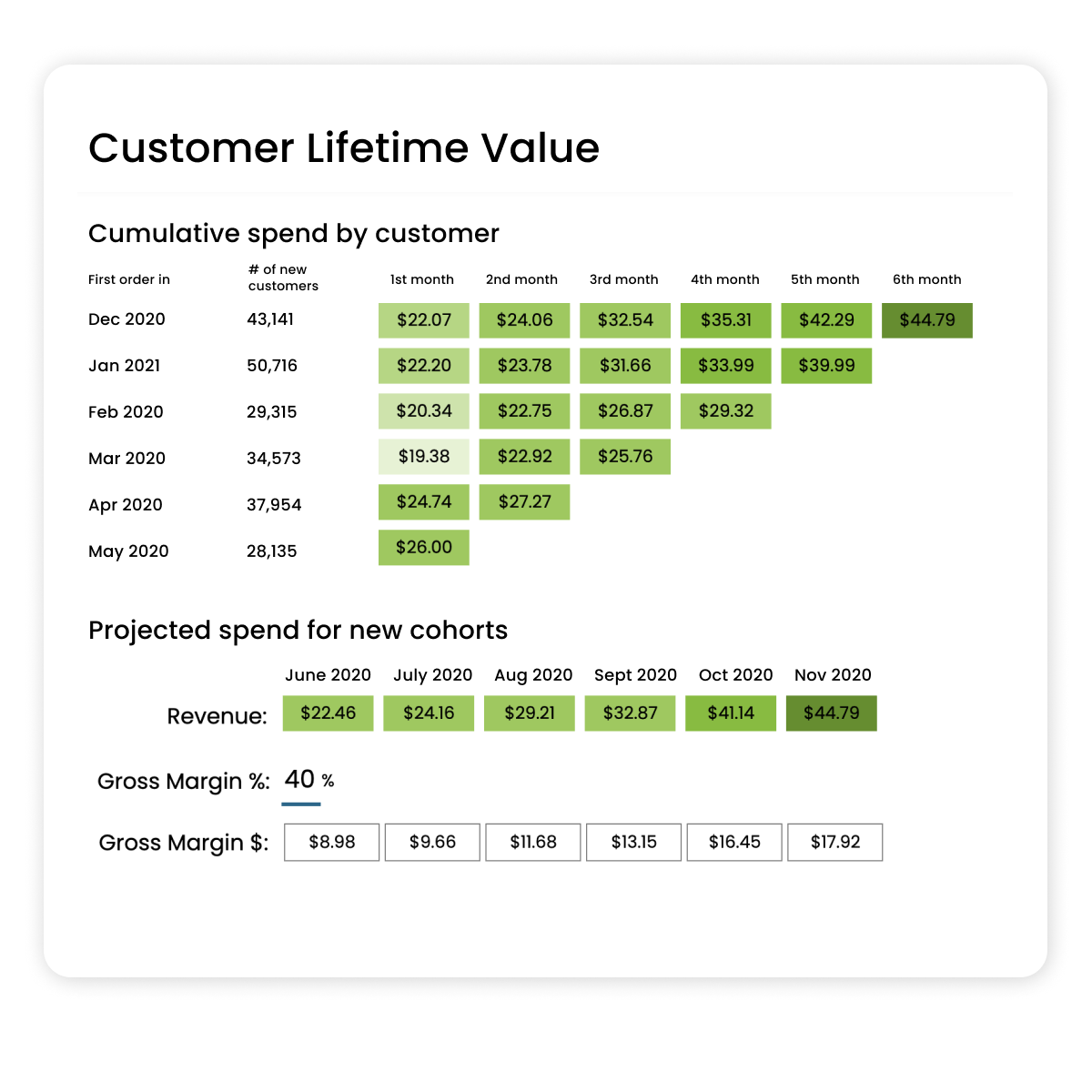 customer lifetime value chart displaying cumulative spend and LTV over six months
